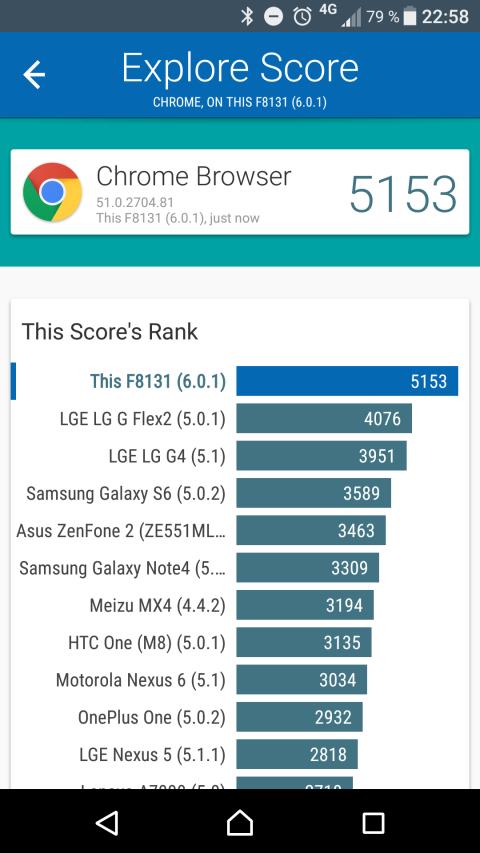 Rendimiento y benchmarks del Sony Xperia X Performance