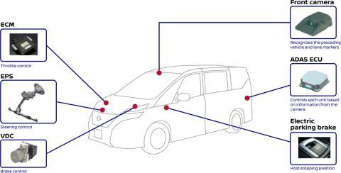 Elementos del sistema ProPILOT de Nissan