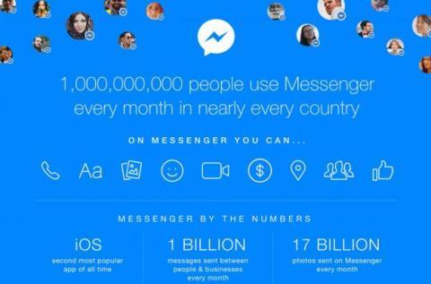 infografía facebook messenger