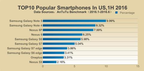 Los móviles más populares de Estados Unidos