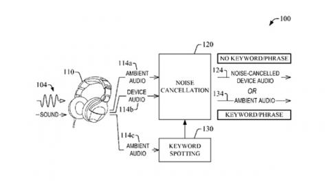 Patente de auriculares con cancelacion de ruido selectiva