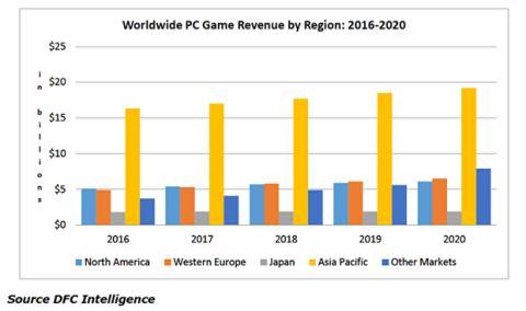 Prevision de ignresos de los videojuegos para PC para los próximos cinco años
