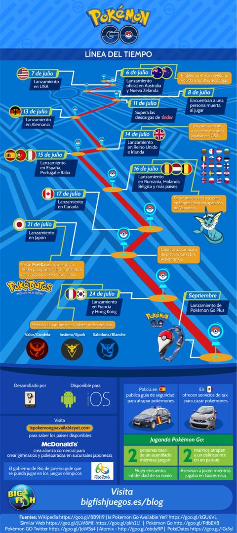 Infografia Pokémon GO: Guía de Pokémon