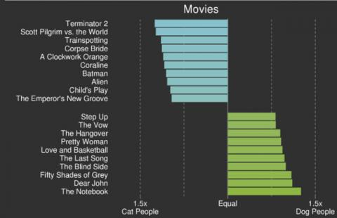 ¿Qué películas prefieren los dueños de gatos y perros?