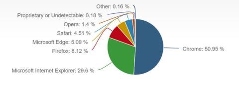 Cuál es el mejor navegador: Chrome, Edge, Firefox, Opera, Explorer