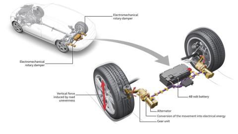 Audi presenta unos amortiguadores de última generación