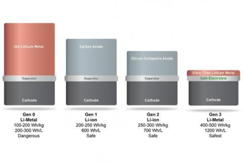 Comparativa de las distintas generación de baterías | Fuente: MIT