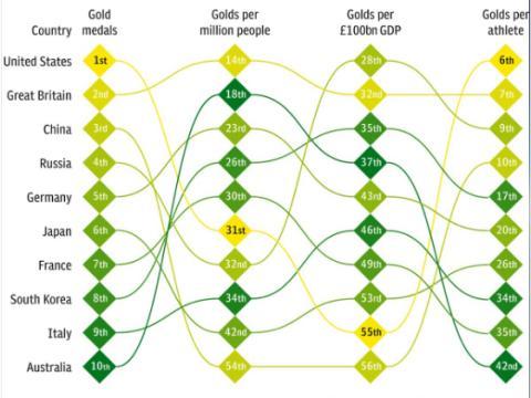 Medallas PIB
