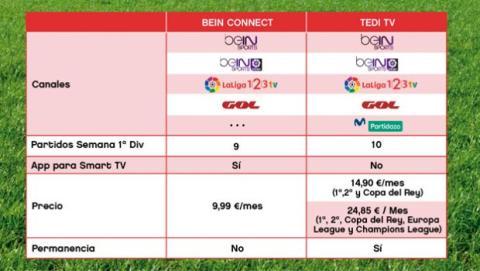 beIN Sports vs Tedi