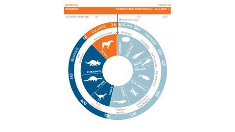 Los científicos inician el Antropoceno