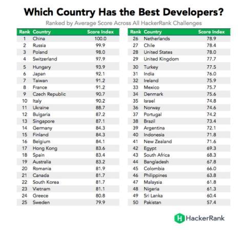 Estos son los países con los mejores programadores