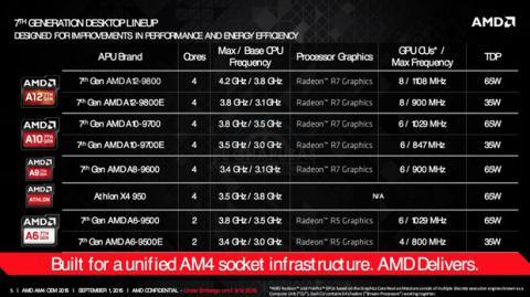 Procesadores APUs AMD Bristol Ridge AM4