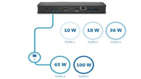 Bajo el estándar de USB Tipo C existen 5 perfiles diferentes.