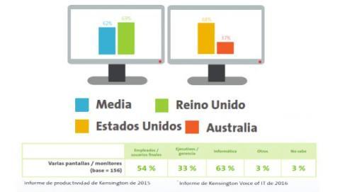 Solo por conectar tu portátil a un monitor externo y trabajar desde ambas pantallas, tu productividad se incrementa.