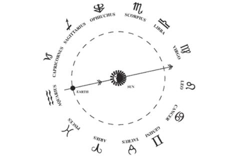 Así es como se define tu horóscopo