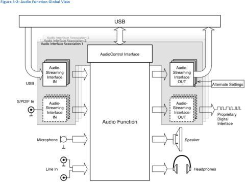 protocolo USB ADC 3.0