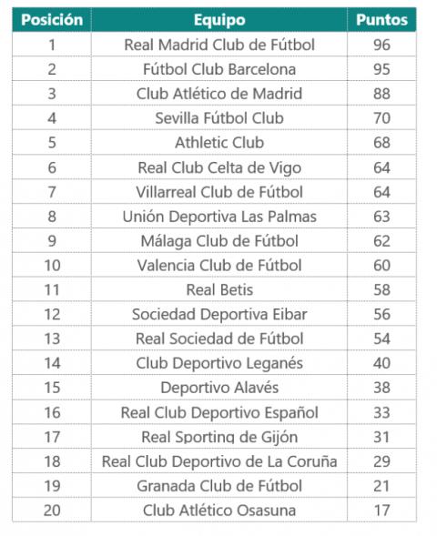 Equipo ganador de la Liga 2016