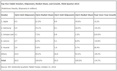 Cantidad de tablets vendidas en el tercer trimestre de 2016