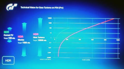 Comparación entre el nivel de brillo (nits) entre la TV convencional y el HDR de GT Sport en PS4