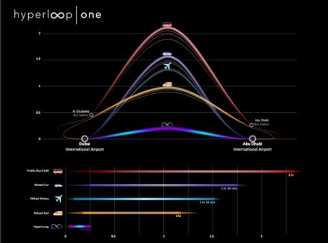 duración transporte Hyperloop