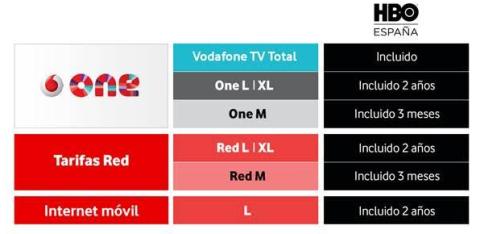 HBO España con Vodafone