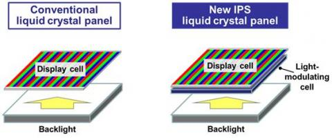 Diferencia entre LCD convencional y nuevo LCD de Panasonic