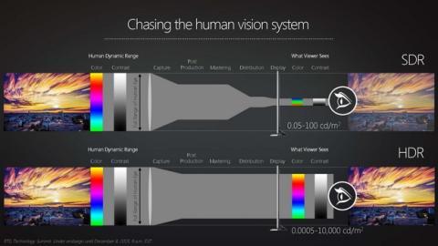 Cómo elegir el televisor 4K HDR correcto para tu PS4 Pro o Xbox One S
