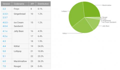 distribución android diciembre