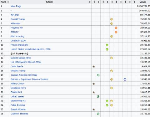 Paginas porno wikipedia Estas Son Las Paginas De Wikipedia Mas Leidas Del Ano 2016 Tecnologia Computerhoy Com