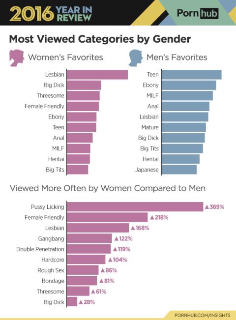 mujeres visionado porno