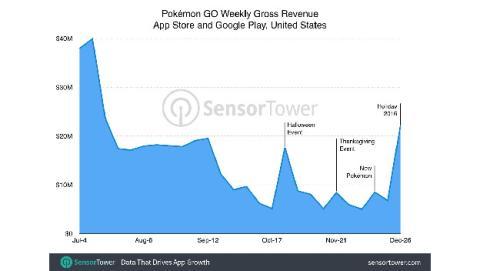 Los ingresos de Pokémon GO durante el 2016