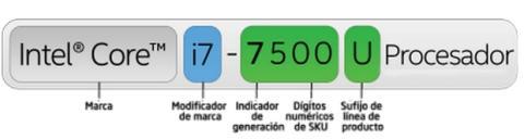 ¿Qué significan los números y las letras en los procesadores de Intel?