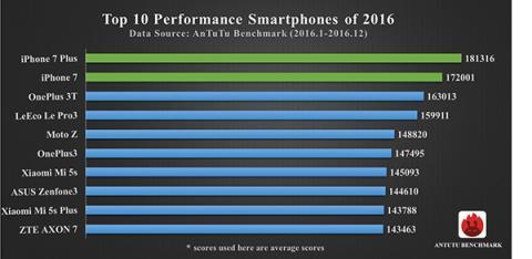 mejores móviles 2016 antutu