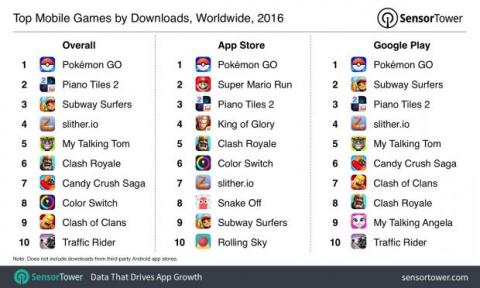 juegos móviles más descargados 2016