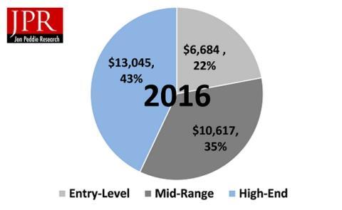 El hardware de PC Gaming bate récords con 30.000 millones en ingresos