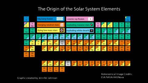 La tabla periódica que explica el origen del Sistema Solar