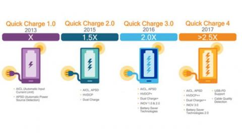 Quick Charge de Qualcomm