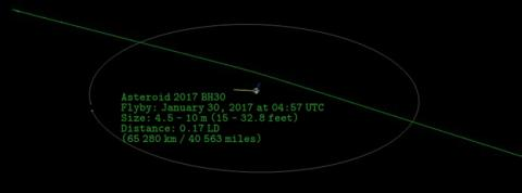 Asteroide 2017 BH30