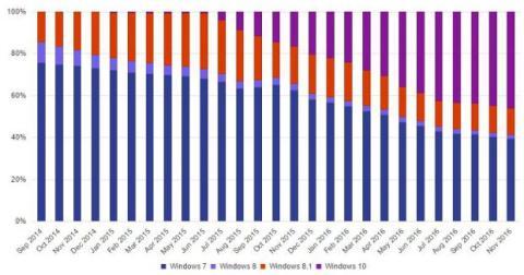 gráfico cuota de windows 10