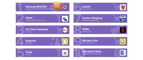 El TOP 10 de las apps que más batería consumen