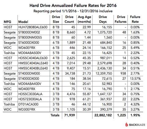 La tasa de fallos de los discos duros que han pasado por Backblaze