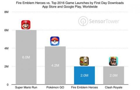 descargas juegos móviles
