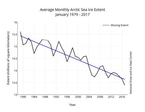 La gráfica que muestra la extensión de hielo en el Ártico desde el ano 1979