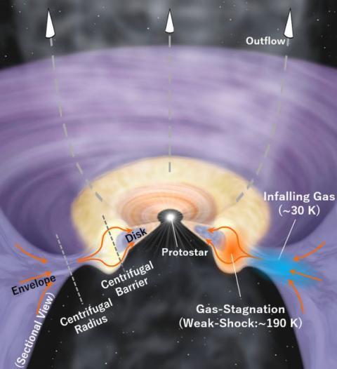 Formación sistema solar
