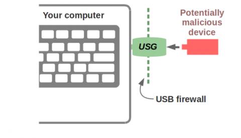 Funcionamiento USB