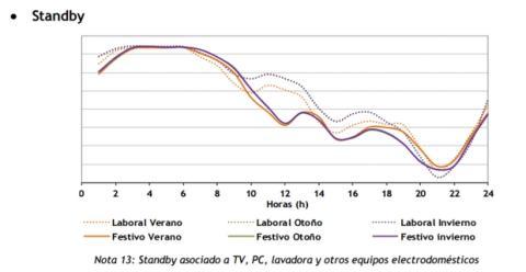 ¿Cuánto consumen los aparatos eléctricos en standby?