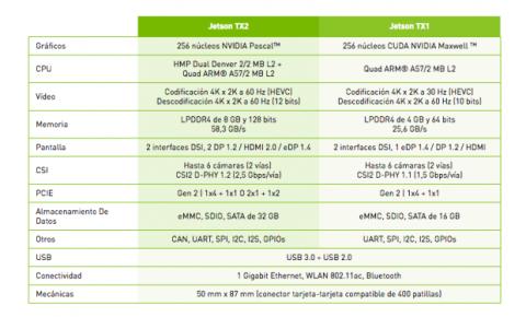 Especificaciones técnicas de NVIDIA Jetson TX2