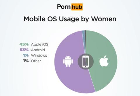 Los sistemas operativos más populares entre las visitas de mujeres a Pornhub