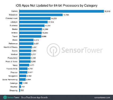 Lo que SensorTower tiene que decir sobre las aplicaciones que no se han actualizado a los 64 bits