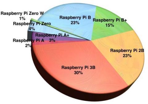 modelos ventas raspberry pi
